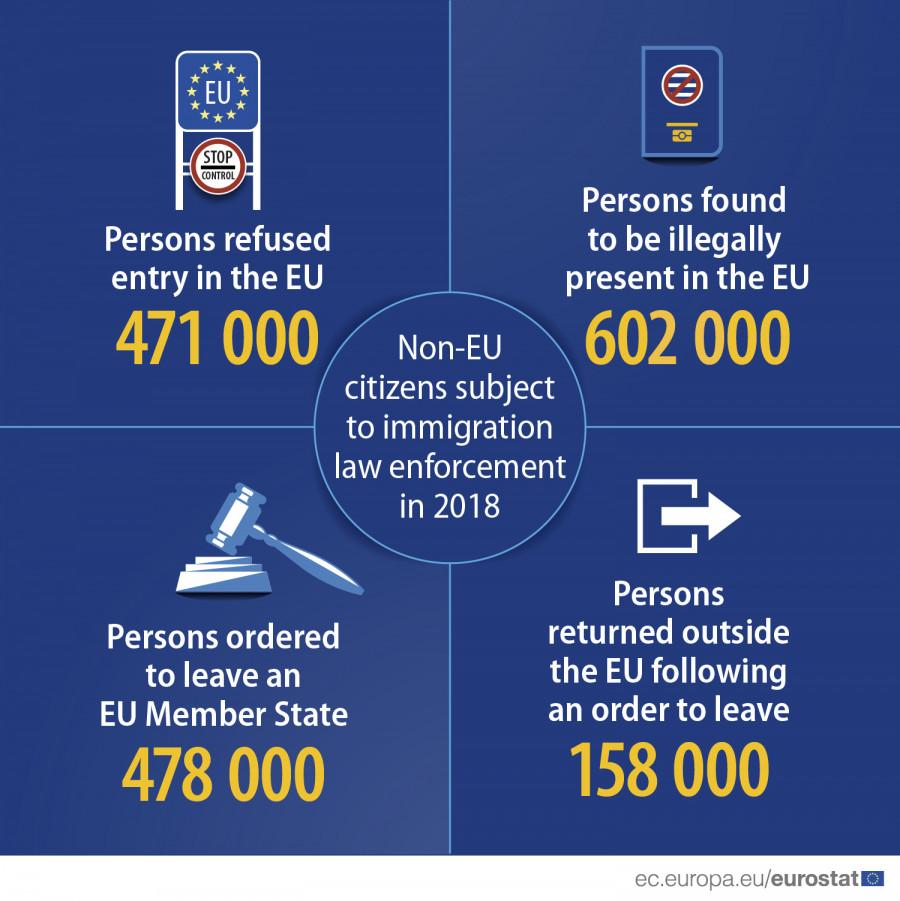 Vymáhání imigračního práva v EU za rok 2018: 471 000 lidem nedovolen vstup, 602 000 lidí v EU ilegálně, 478 000 dostalo příkaz k opuštění EU, 158 000 poslechlo.