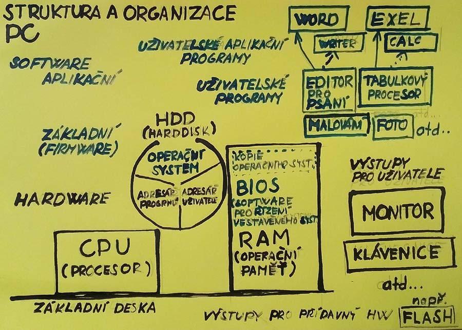 organizace a struktura PC