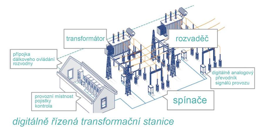 současná digitálně řízená transformační stanice