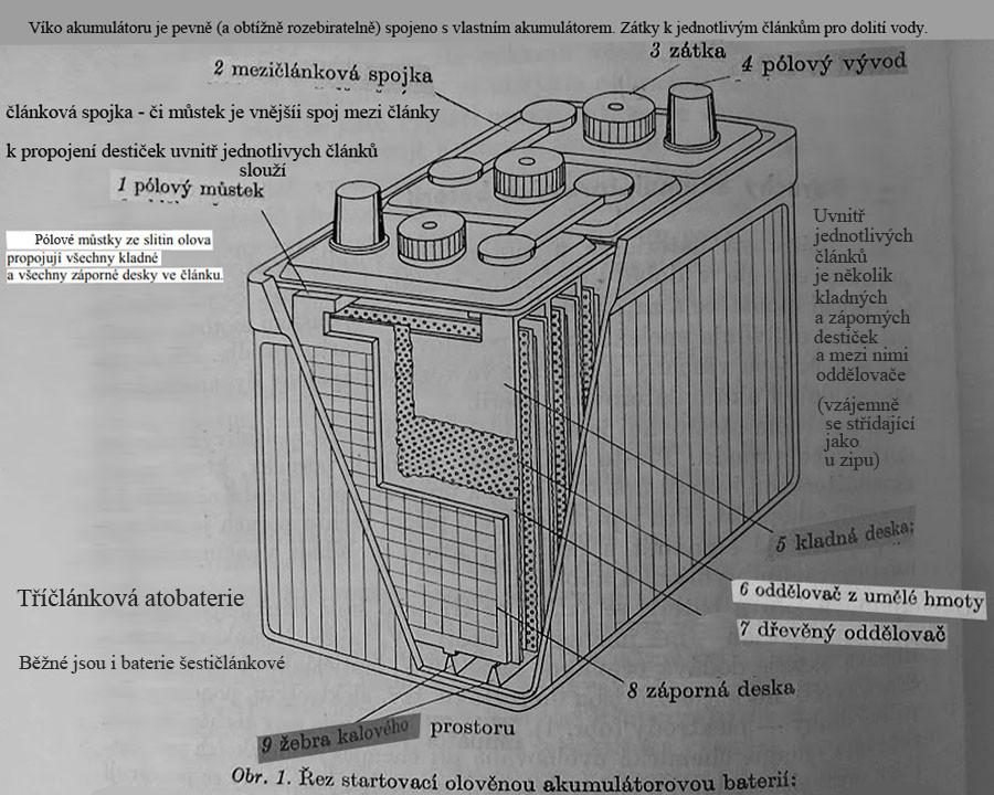 vlastní koláž na podkladě příručky z r. 1963