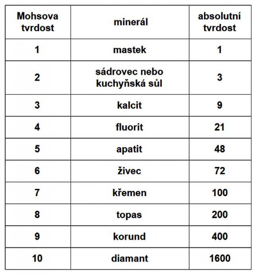 Obrázek: Stupnice absolutní tvrdosti versus Mohsova stupnice tvrdosti. Zdroj Friedrich Mohs a jiní autoři, zpracování: D.Tenzler