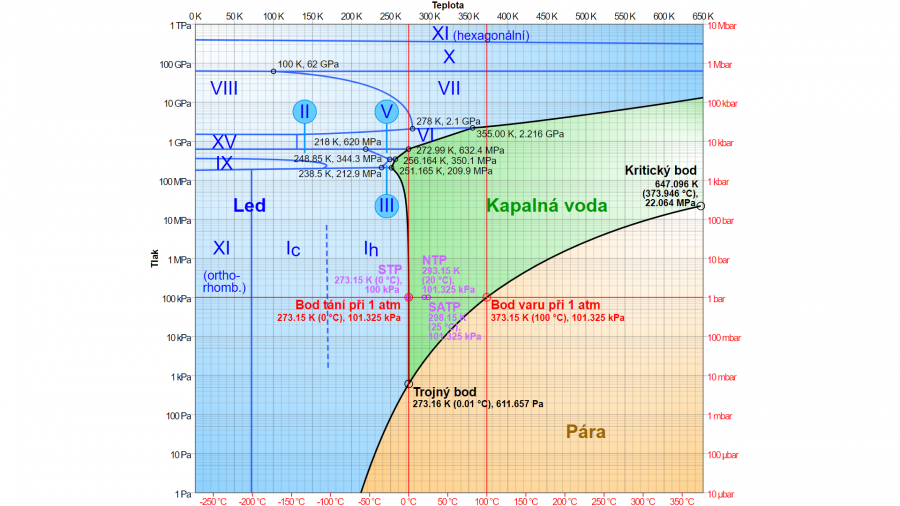 Zdroj: Cmglee, CC BY-SA 3.0 <https://creativecommons.org/licenses/by-sa/3.0>, via Wikimedia Commons, https://upload.wikimedia.org/wikipedia/commons/3/33/Phase_diagram_of_water_simplified.svg
