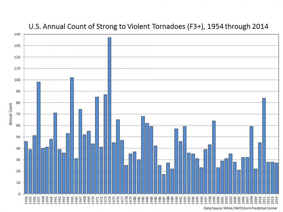 Obr. 1. Roční počty silných tornád (F3+) na území USA. Zdroj: NOAA