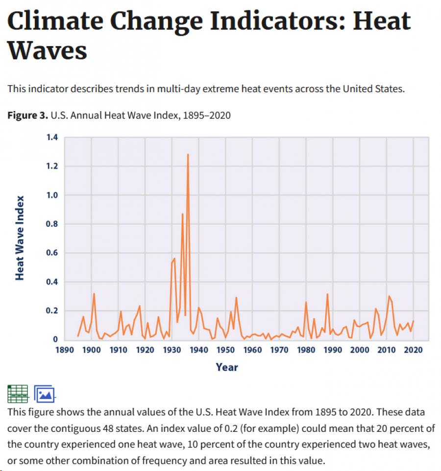 Obr. 2. Vlny veder v USA. Zdroj: U.S. Environment Protection Agency