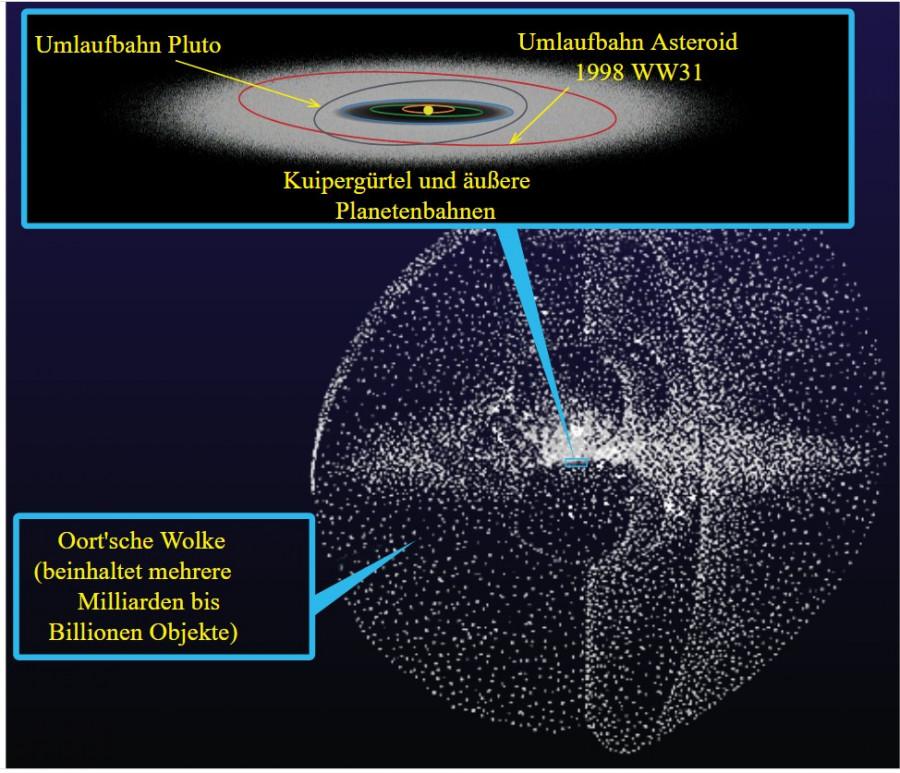 Obrázek: Oortův oblak. Zdroj: NASA. Tento obrázek SVG vytvořil Medium69.Cette image SVG a été créée par Medium69. William Crochot, Public domain, Wikimedia Commons, https://upload.wikimedia.org/wikipedia/commons/2/2c/Kuiper_belt_-_Oort_cloud-de.svg