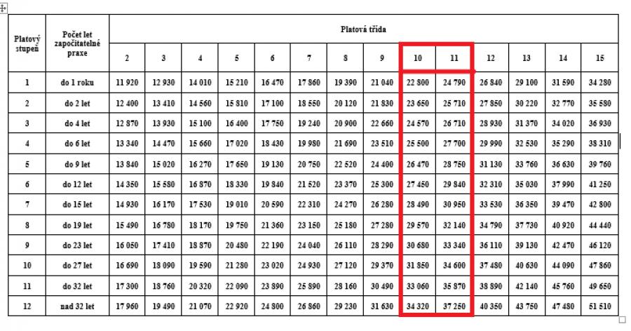 Platová tabulka pro rok 2019. Z mého pohledu je tabulka podhodnocena minimálně o 10 tisíc korun.