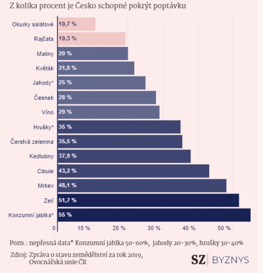 Z kolika procent je Česko schopné pokrýt poptávku po vybraných potravinách?