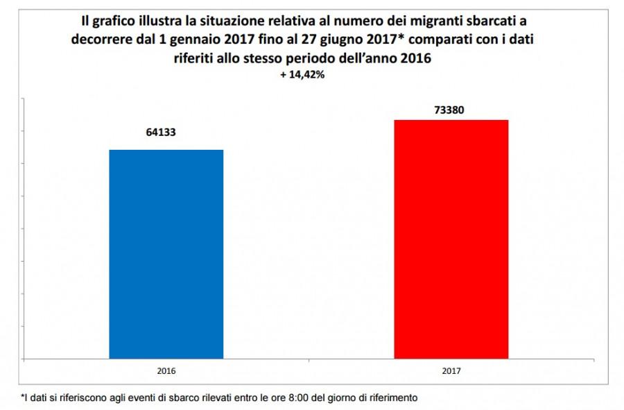 Data Ministerstva vnitra itálie 27.06.2017