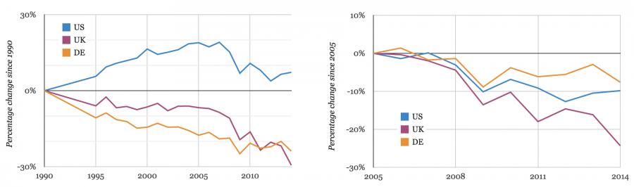 Modře jsou emise USA, fialově britské, béžově německé. Podle odhadů se v roce 2017 americké emise CO2 (modře) dostanou na úroveň roku 1992. Za pokles amerických emisí po roce 2006 může boom hloubkové těžby zemního plynu.