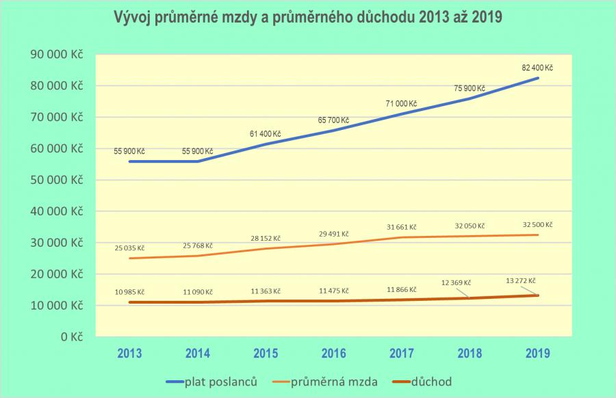 Vývoj průměrné mzdy a důchodů 2013 - 2019.
