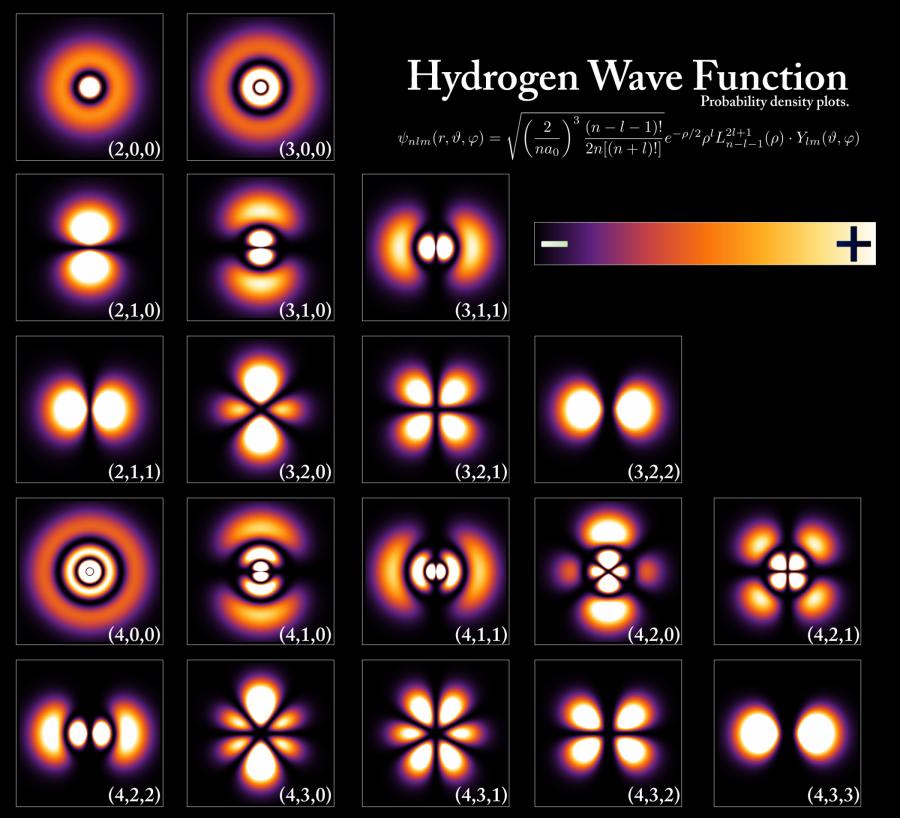Různé tvary hlavní oblasti vlnové funkce elektronů atomu vodíku