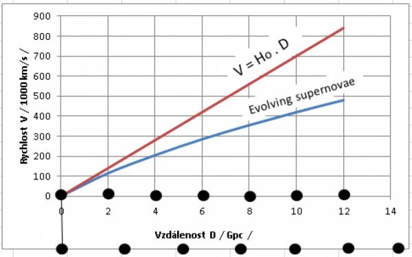 Lineární a nelineární expanze