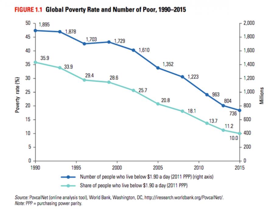 Utěšený pokles světové chudoby.