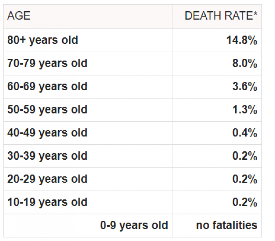 Úmrtnost na koronavirus dle věkových skupin
