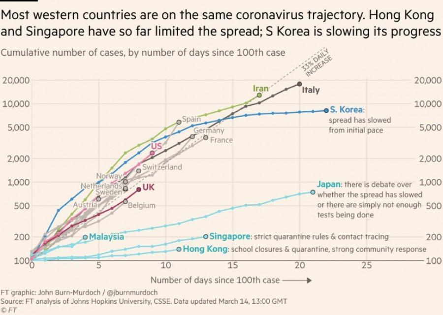 Graf šíření koronaviru.