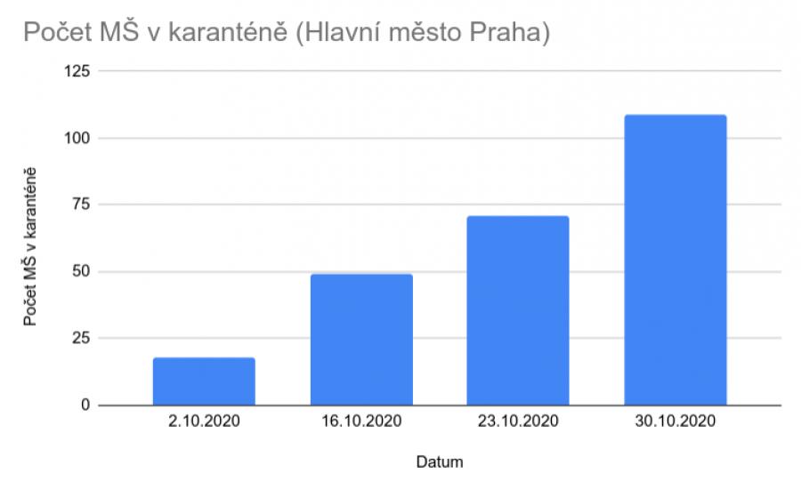 Růst počtu pražských mateřských škol v karanténě v průběhu října 2020
